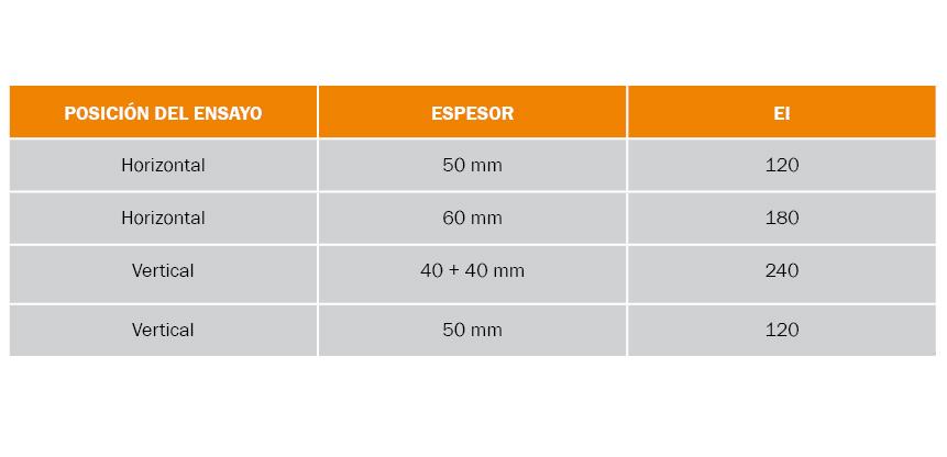 Sellado de cables y penetraciones EI 120 - EI 180 - EI 240