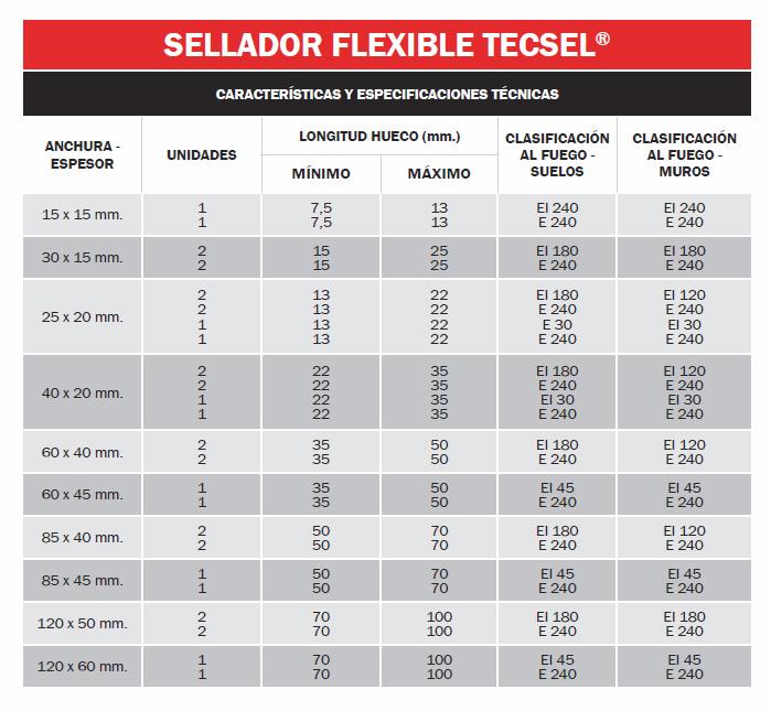 Sellador flexible TECSEL®